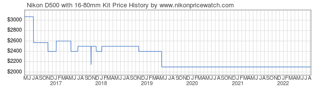 Price History Graph for Nikon D500 with 16-80mm Kit