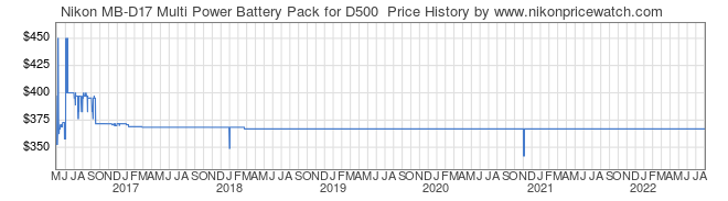 Price History Graph for Nikon MB-D17 Multi Power Battery Pack for D500