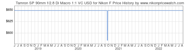 Price History Graph for Tamron SP 90mm f/2.8 Di Macro 1:1 VC USD for Nikon F