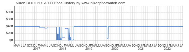 Price History Graph for Nikon COOLPIX A900