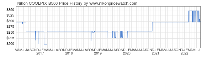 Price History Graph for Nikon COOLPIX B500