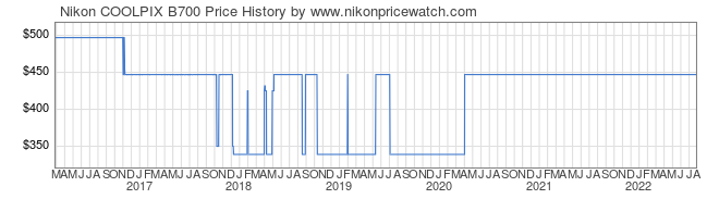 Price History Graph for Nikon COOLPIX B700