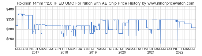 Price History Graph for Rokinon 14mm f/2.8 IF ED UMC For Nikon with AE Chip