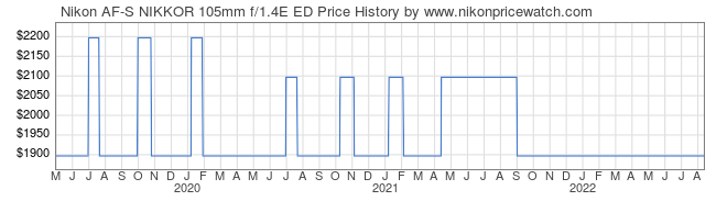 Price History Graph for Nikon AF-S NIKKOR 105mm f/1.4E ED