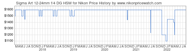 Price History Graph for Sigma Art 12-24mm f/4 DG HSM for Nikon