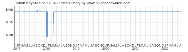 Price History Graph for Nikon KeyMission 170 4K