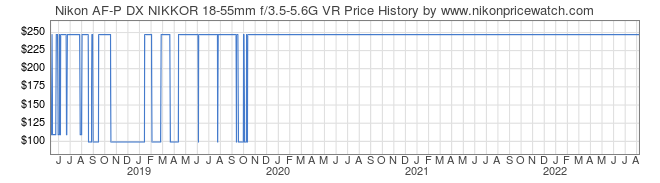 Price History Graph for Nikon AF-P DX NIKKOR 18-55mm f/3.5-5.6G VR