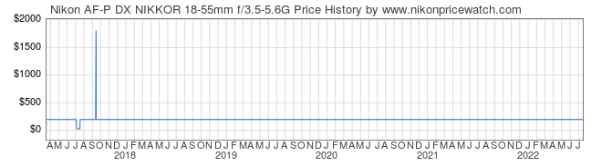 Price History Graph for Nikon AF-P DX NIKKOR 18-55mm f/3.5-5.6G