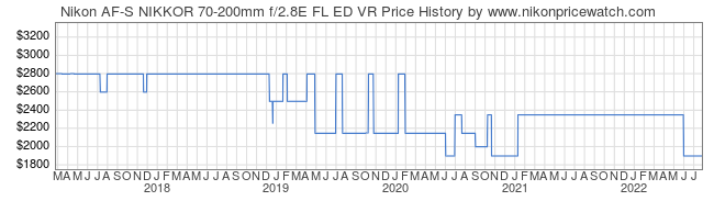 Price History Graph for Nikon AF-S NIKKOR 70-200mm f/2.8E FL ED VR