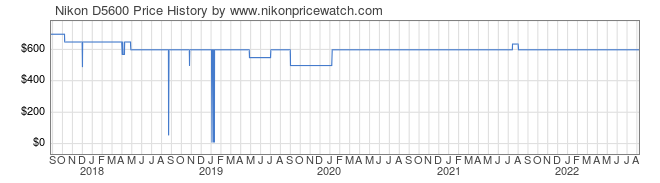 Price History Graph for Nikon D5600