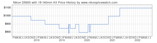 Price History Graph for Nikon D5600 with 18-140mm Kit