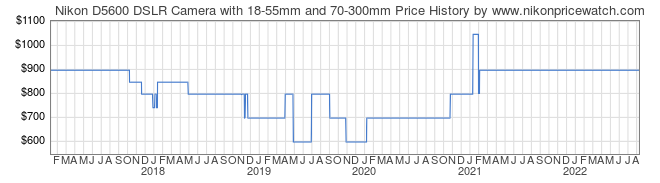 Price History Graph for Nikon D5600 DSLR Camera with 18-55mm and 70-300mm
