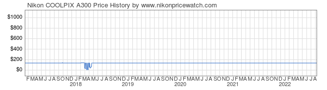 Price History Graph for Nikon COOLPIX A300