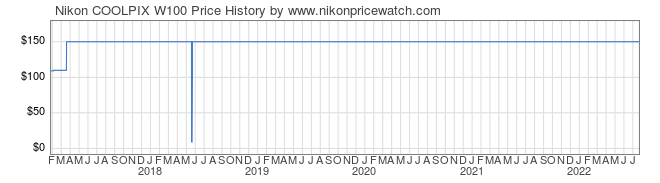 Price History Graph for Nikon COOLPIX W100