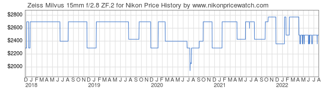 Price History Graph for Zeiss Milvus 15mm f/2.8 ZF.2 for Nikon