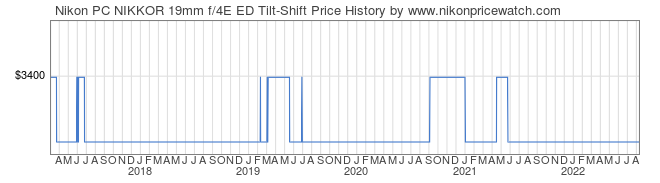 Price History Graph for Nikon PC NIKKOR 19mm f/4E ED Tilt-Shift