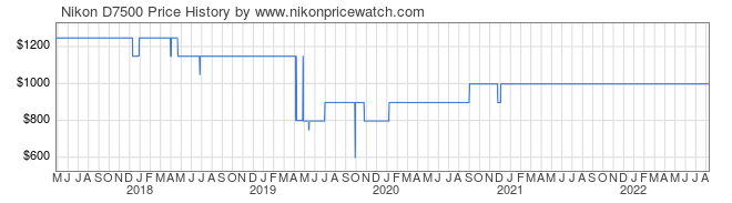 Price History Graph for Nikon D7500