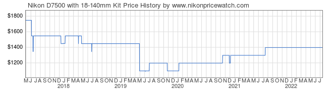 Price History Graph for Nikon D7500 with 18-140mm Kit