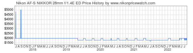 Price History Graph for Nikon AF-S NIKKOR 28mm f/1.4E ED