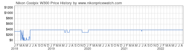Price History Graph for Nikon Coolpix W300