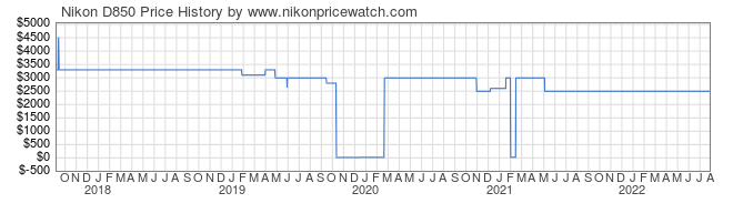 Price History Graph for Nikon D850