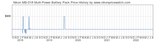 Price History Graph for Nikon MB-D18 Multi-Power Battery Pack