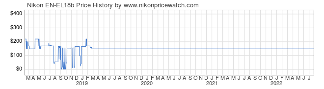 Price History Graph for Nikon EN-EL18b