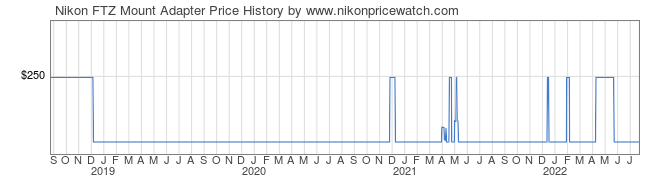 Price History Graph for Nikon FTZ Mount Adapter