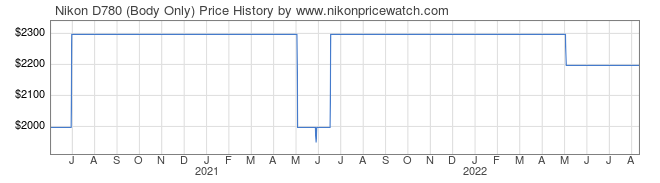 Price History Graph for Nikon D780 (Body Only)